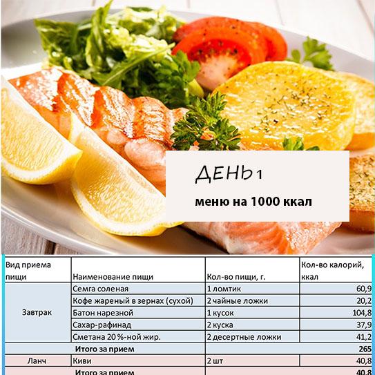 Правильное меню на день с калориями