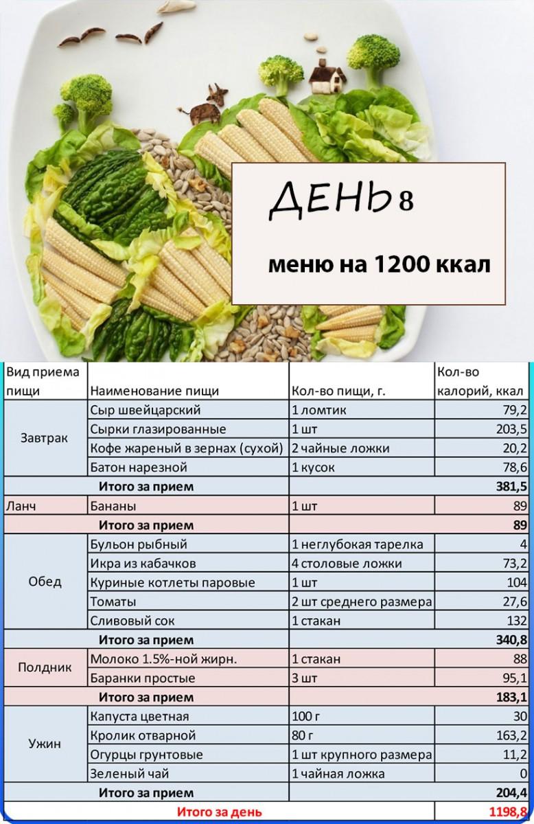 Рецепты блюд на 1200 ккал